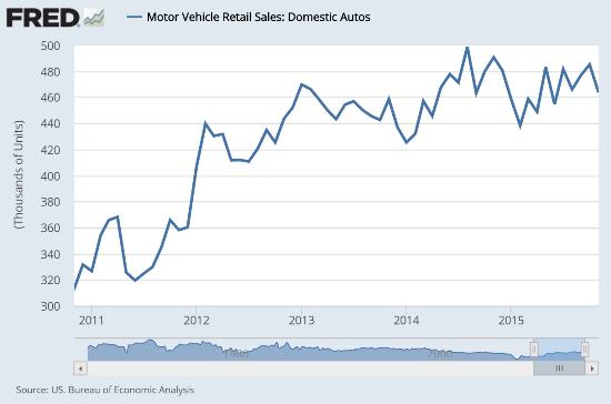 Car sales graph Jan 16