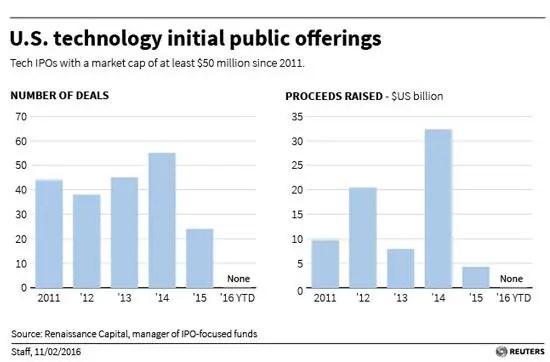Tech IPOs Feb 16