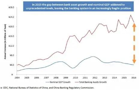 China imbalance March 16