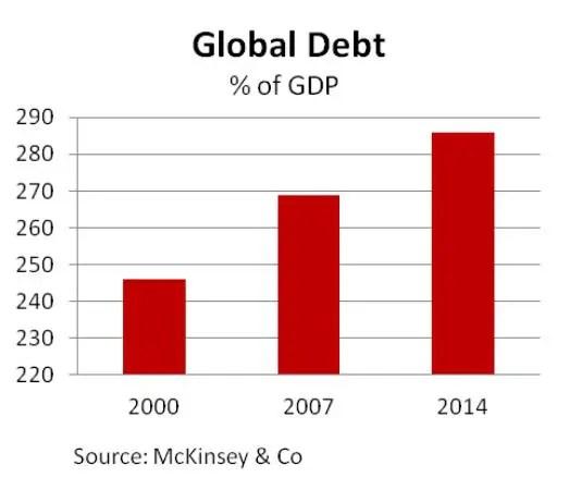 Global debt 2014