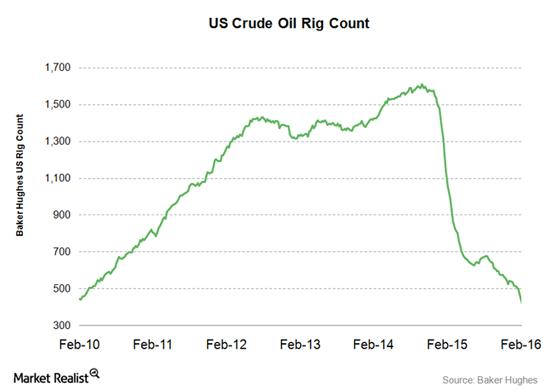 Rig count March 16