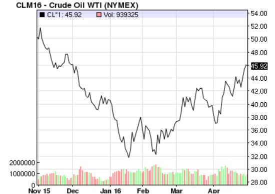 Oil price April 16