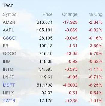 Tech stocks April 16