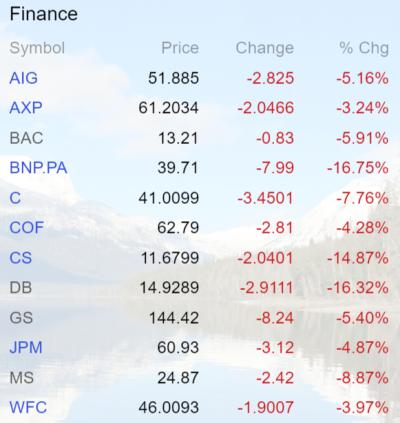 Finance stocks June 16