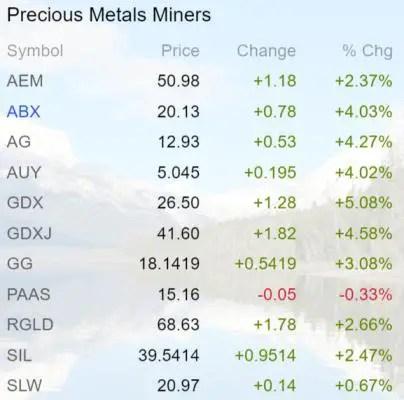 Precious metals miners June 16