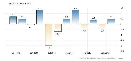 Japan GDP Aug 16