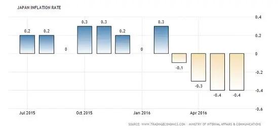 Japan inflation Aug 16