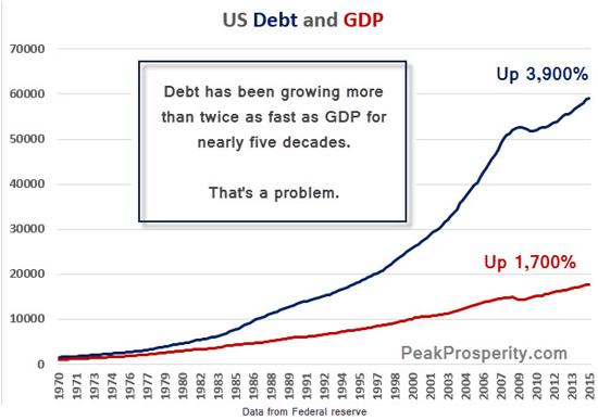 us-debt-and-gdp-oct-16