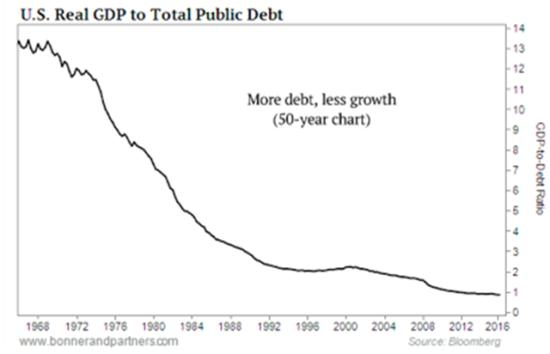 gdp-to-debt