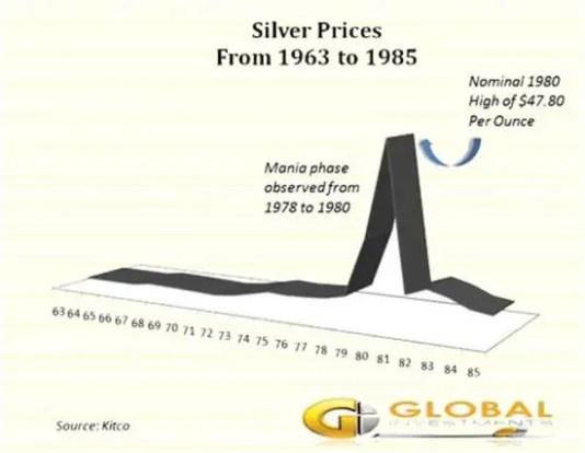 silver-1970s