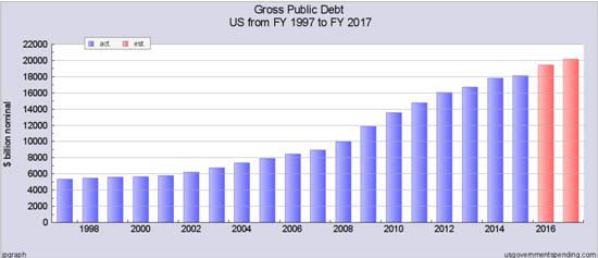 us-federal-debt-nov-16