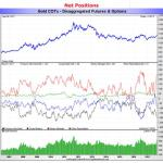 Looks Like The COT Report Wins Again, As Gold And Silver Fall Sharply