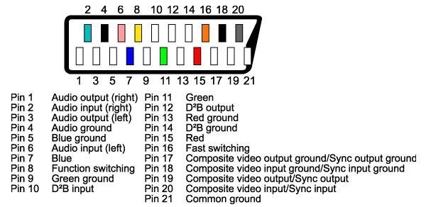 scart audio pins