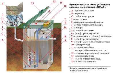Топас автономная канализация для частного дома