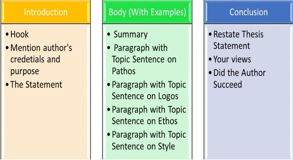 How to Write Rhetorical Analysis Essay Strategies, Steps, and Topics