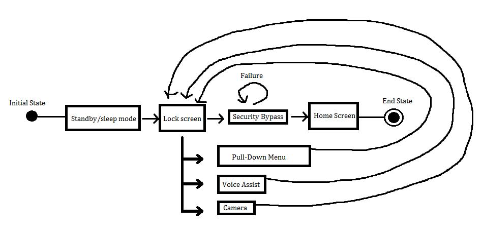 login state diagram