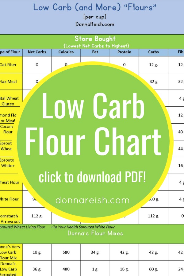 9 Low Carb Flours and Their Nutritional Info (Infograph for Easy