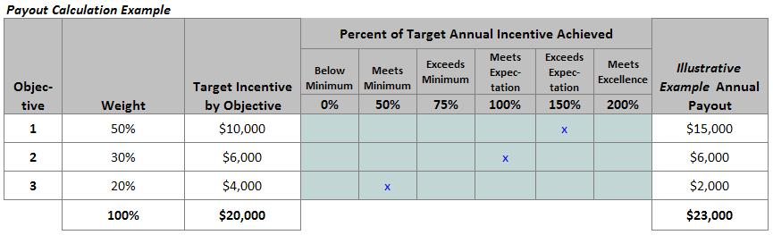 Flexible objectives in a sales compensation plan