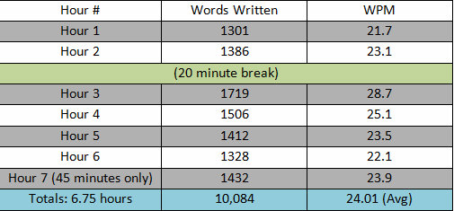 how long to write a 10000 word essay If people can write 3/4000 word essays in 2 days, you can definitely finish 11,000 in 4 weeks in the final week edit and re-edit constantly i advise you to spend as much time as you need on reading the content and figuring out the organisation and presentation of the content writing itself after that cones.