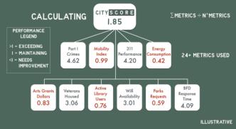 CityScore
