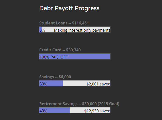 Termination Shock My Credit Card Debt is Now $000! Double Debt