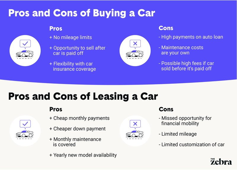 Leasing vs Owning a Car Pros and Cons The Zebra