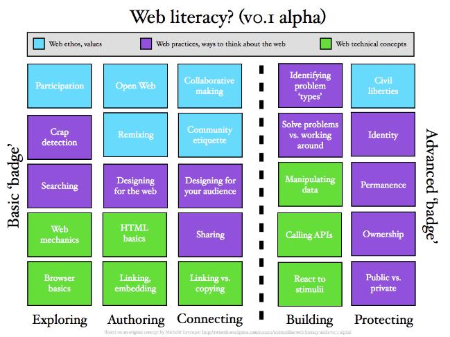Web literacy? (v0.1)