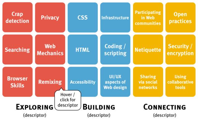 Web Literacy grid (8 April 2013)
