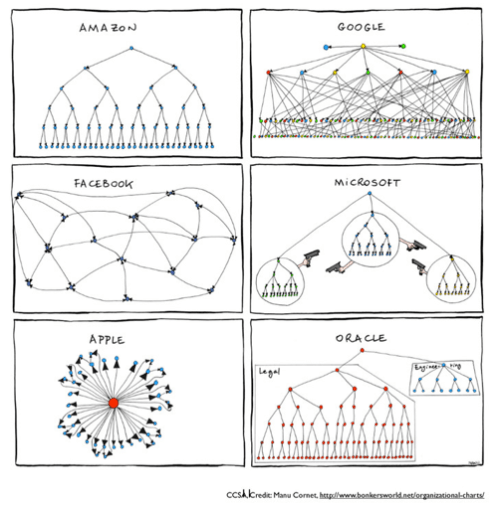 Minimum Viable Bureaucracy - Organisational charts