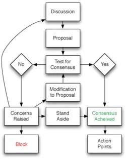 250px-Consensus-flowchart