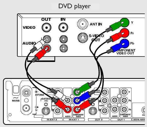 DVDR80/99 DVD Recorder - Philips Support