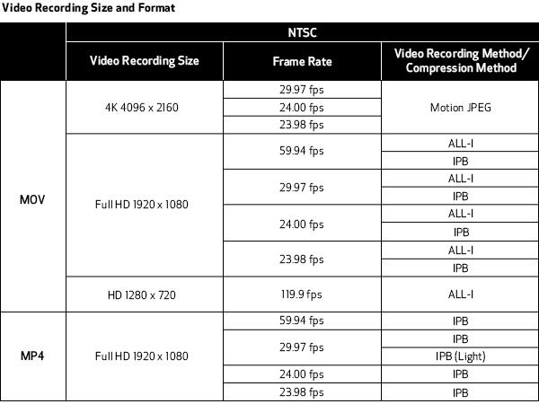 DSLR EOS 5D Mark IV Canon USA