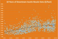 downtown austin condos - 10 years of resale data