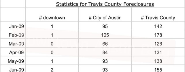 Foreclosures in Downtown Austin: Fact, Fallacy, and Analysis