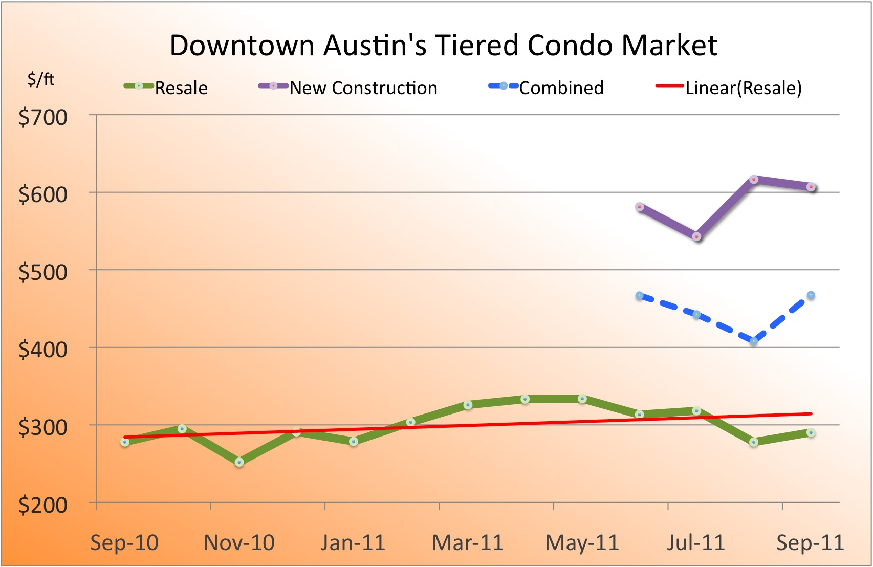 DAB EXCLUSIVE: Sales Data From The Austonian, W Hotel Residences, Four Seasons, Spring Condos
