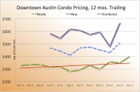 downtown austin condo sales - february 2012