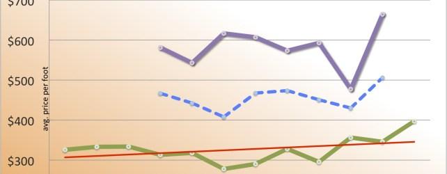 DAB Stats: Downtown Austin Sales