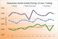 downtown austin condo price trends