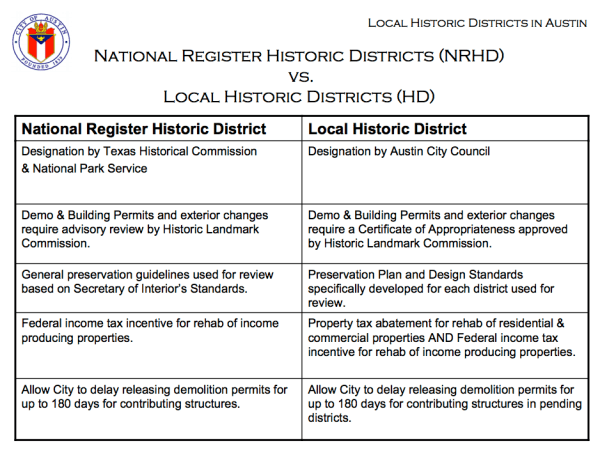 local-historic-district-vs-national-register
