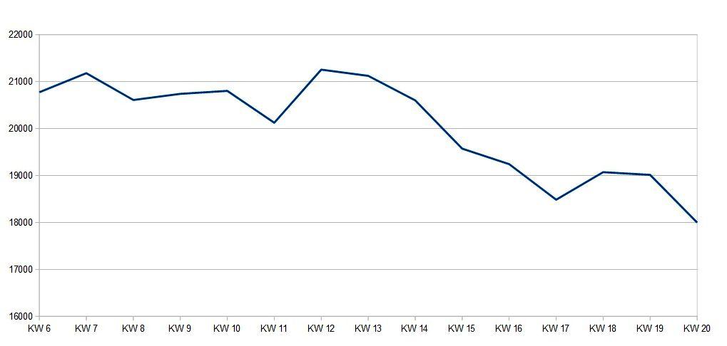 Neverwinter \u2013 steam charts DozaGames