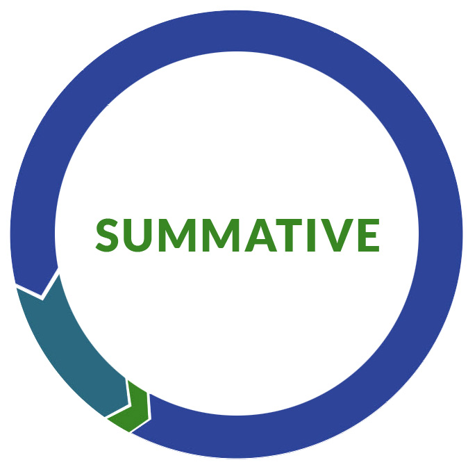Summative Assessments Wisconsin Department of Public Instruction