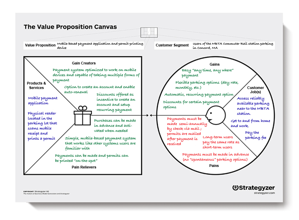 Value Proposition Template Innovation Tools Value