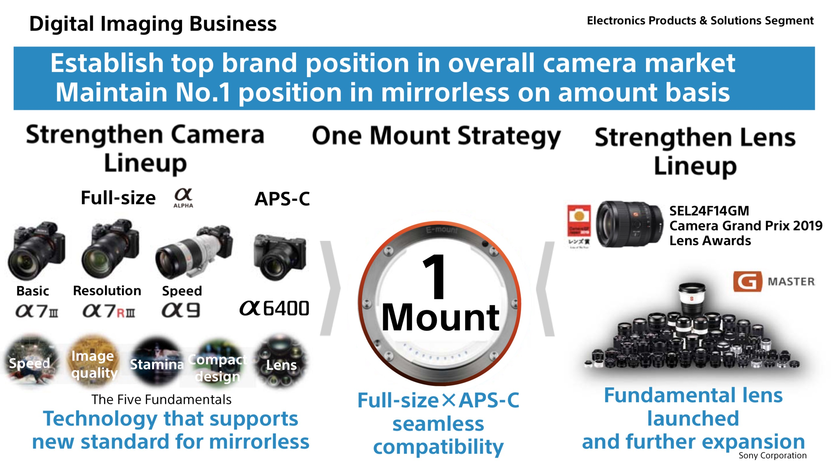 Gfk Pool 400 X 300 Sony Bumps Nikon From 2 Spot As Its Global Ilc Market Share