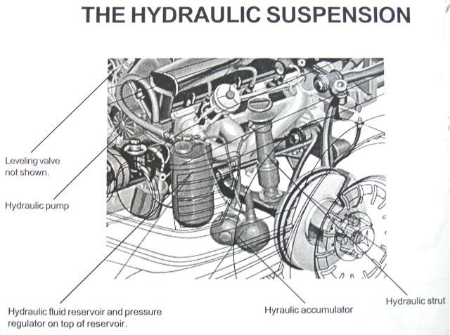 69 Hydraulic Suspension Diagnosis and Repair Suspension Problem