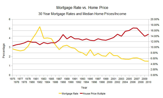 30 Year Mortgage Rates Chart Investment Property - Home price