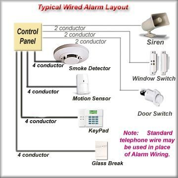 Common House Wiring Alarm manual guide wiring diagram