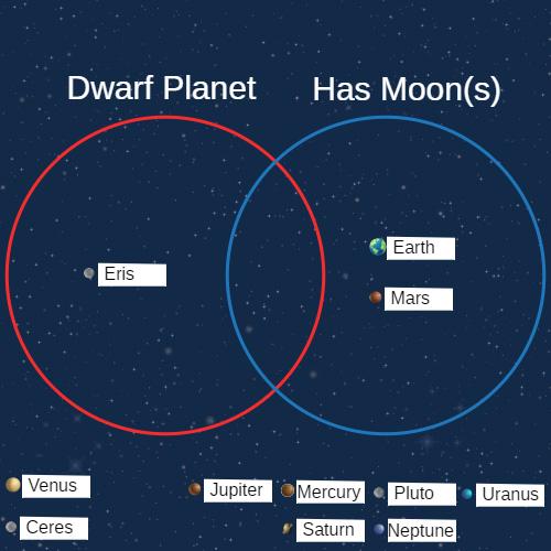 Dwarf Planets CK-12 Foundation