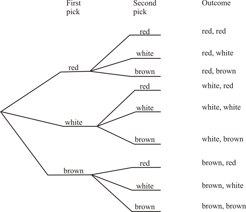 frac tree diagram