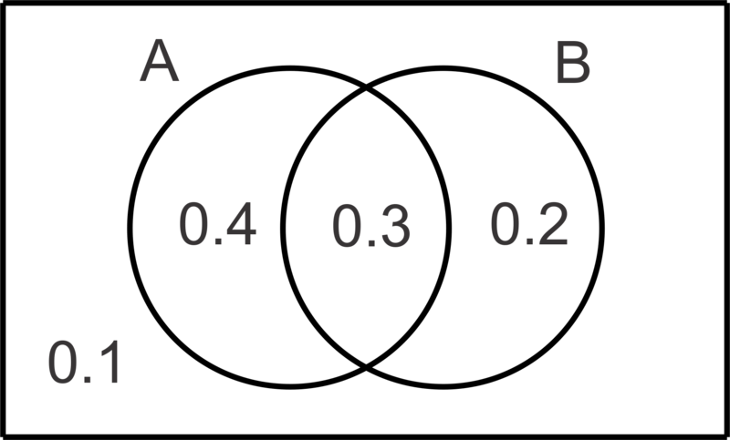 sample problem of sets using venn diagram