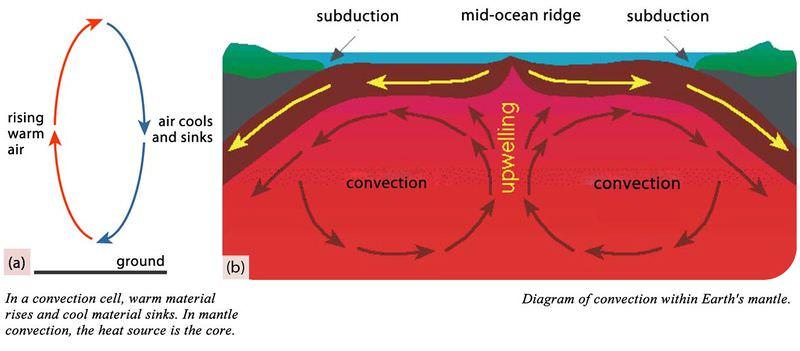Earth\u0027s Mantle ( Read ) Earth Science CK-12 Foundation